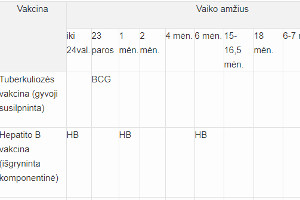 vaiku skiepu kalendorius